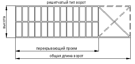 Решетчатые сварные ворота по заказ с автоматикой в Москве